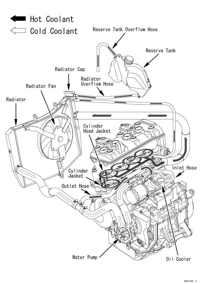 [DIAGRAM_1CA]  Coolant flow chart modification | Kawasaki Ninja ZX-6R Forum | Zx6r Engine Diagram |  | ZX6R.com